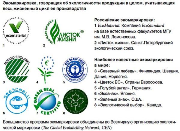 Экомаркировки материалов