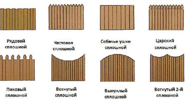 форма частокола