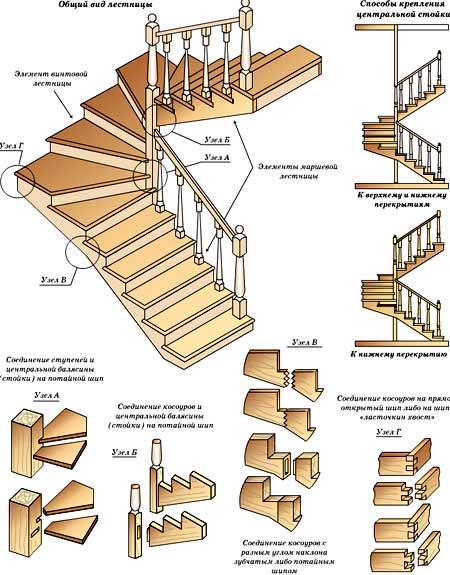 схема забежная лестница