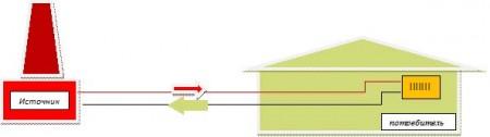 закрытая схема отопления и водоснабжения дома