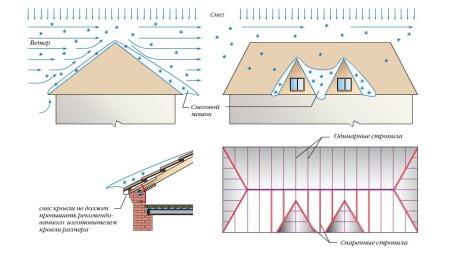защита крыши частного дома от снега