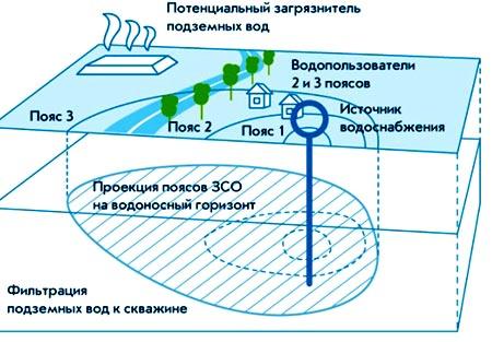 зона охраны скважины