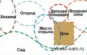 зонирование приусадебного участка